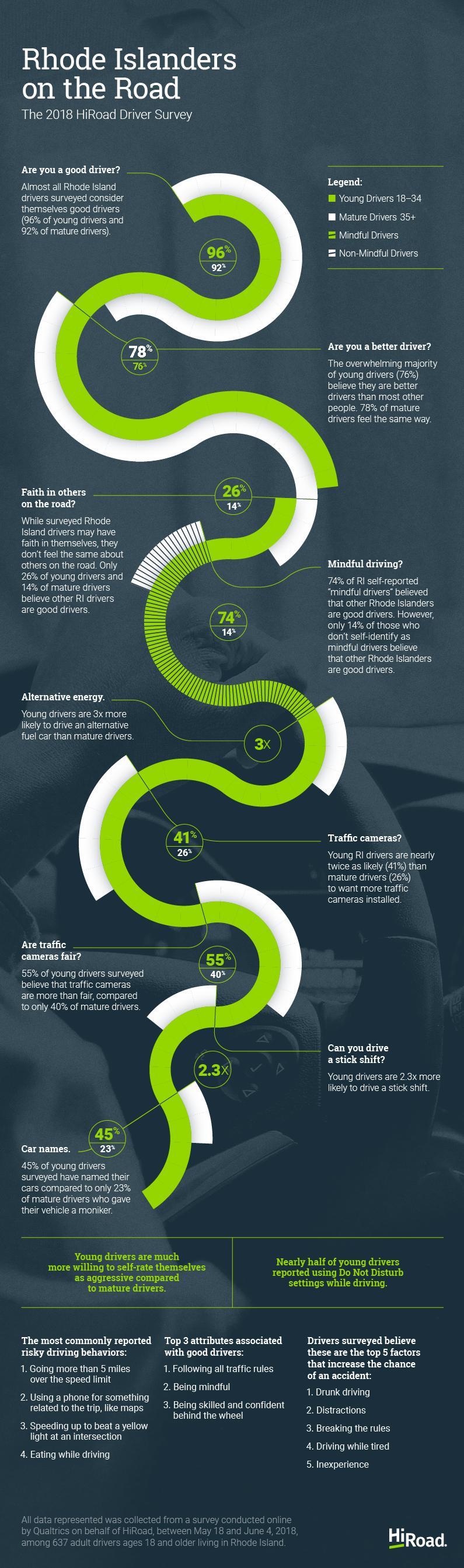 HiRoad 2018 Survey infographic